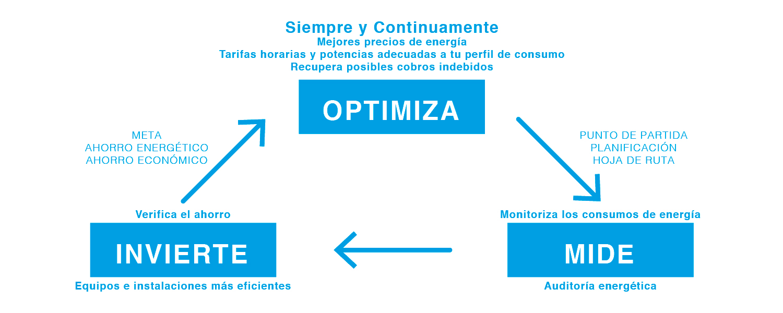 ipa-esquema-ENERGIA