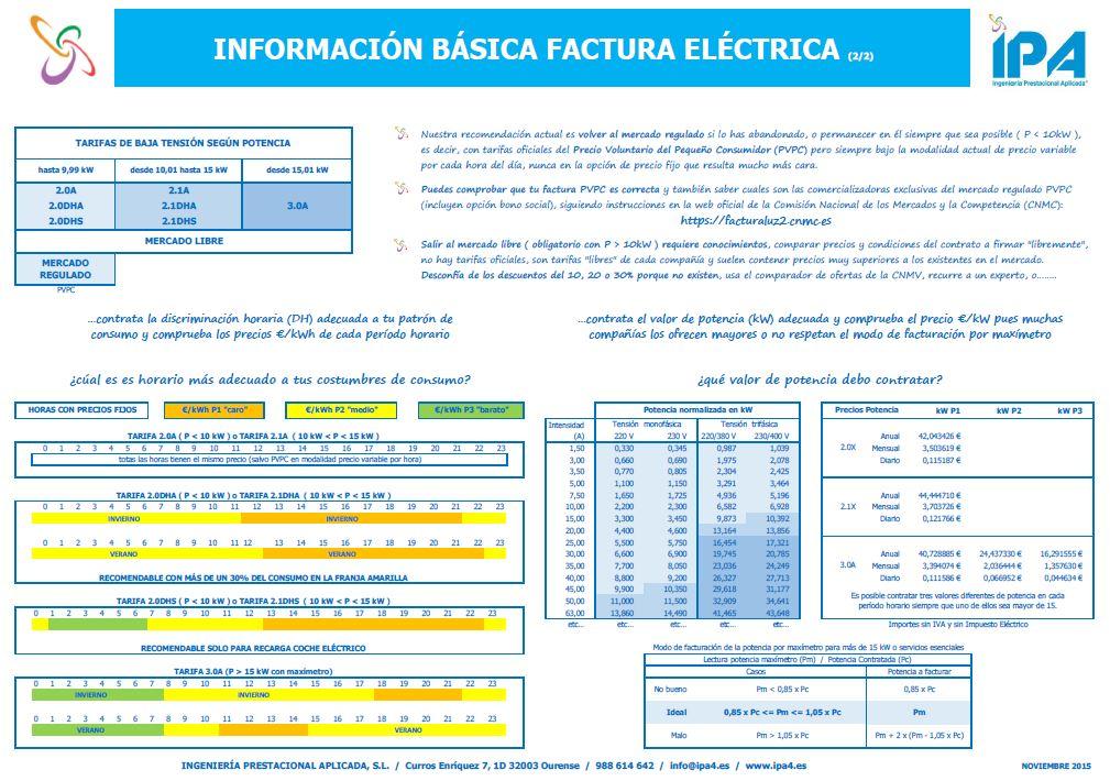 Servicios técnicos consultoria IPA información básica factura electrica