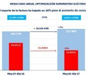 Captura resultado anual optimizacion suministro electrico Hotel