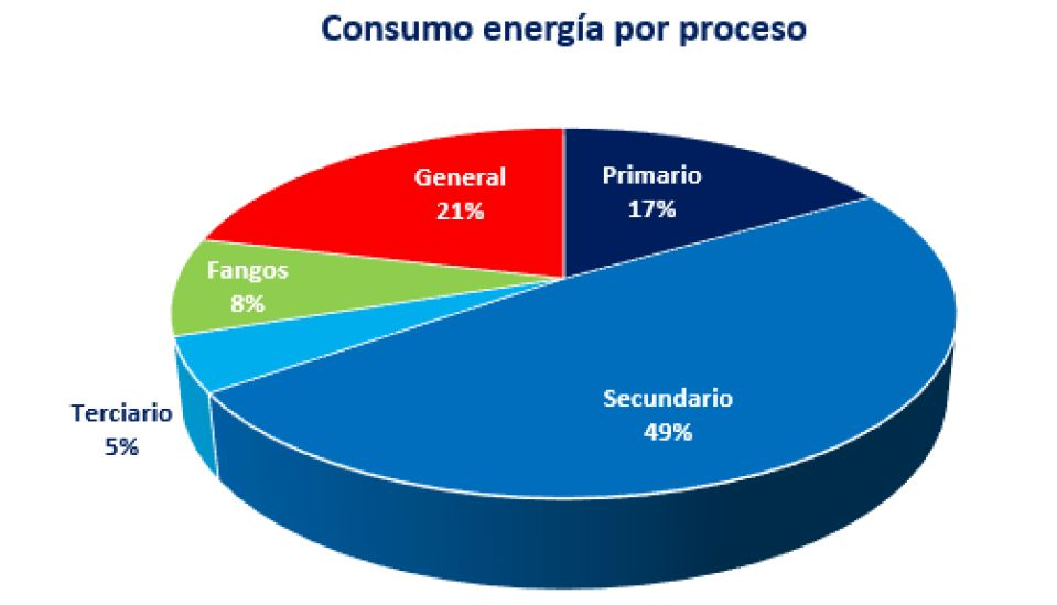 Captura auditoria energetica