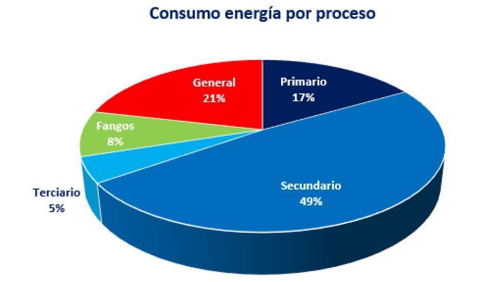 Captura auditoria energetica